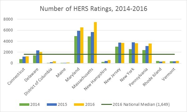 Number of HERS Ratings, 2014-2016