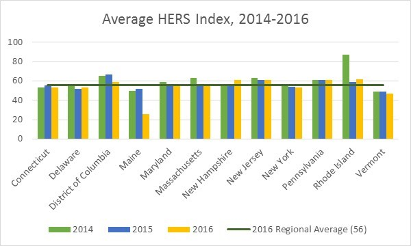 Average HERS Index, 2014-2016