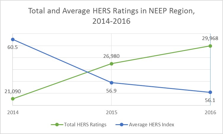 Total and Average HERS Ratings in NEEP Region, 2014-2016