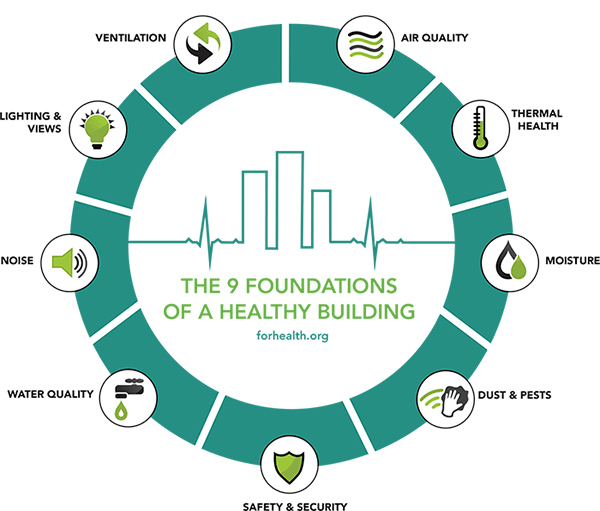 9 Foundations of Healthy Schools