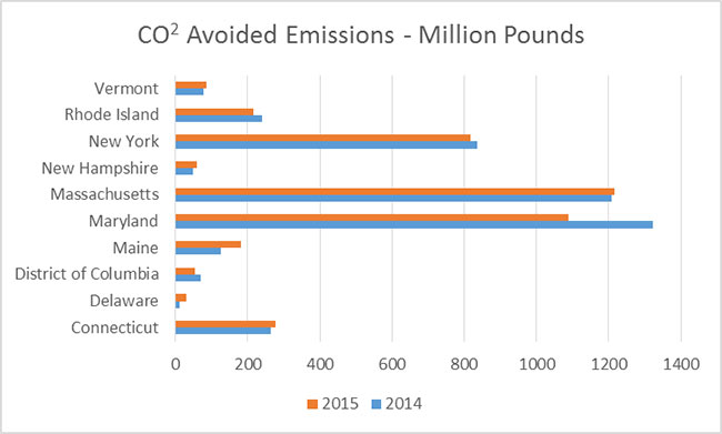 CO2 Avoided Emissions - Million Pounds