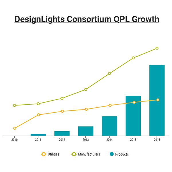 DesignLights Consortium QPL Growth