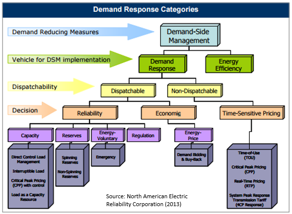 Supreme Court, Electric Power Supply Association, demand response, peak demand, energy, energy efficiency, dynamic load management, program administrator, FERC
