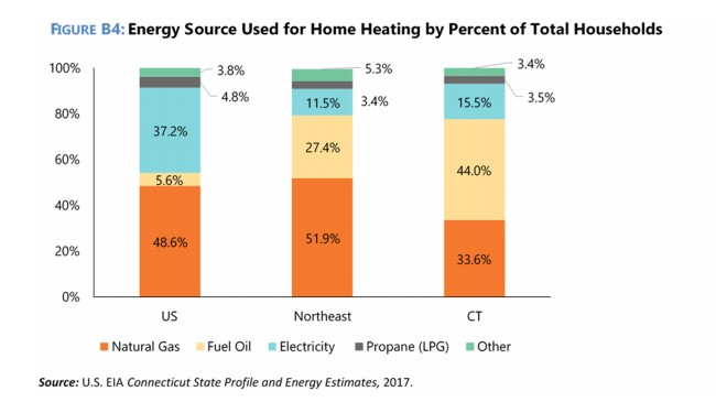 Energy Source Used for Home Heating by Percent of Total Households