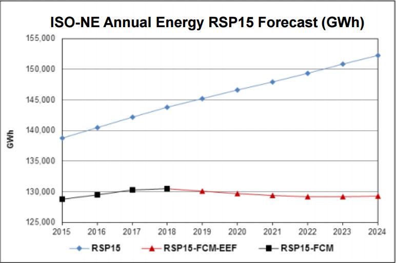 ACEEE energy efficiency scorecard, distributed energy, efficiency programs, energy efficiency, Massachusetts, peak demand, demand response, peak load, Green Communities Act