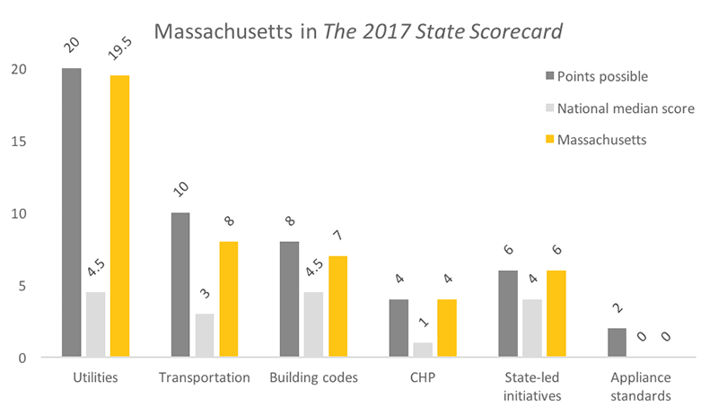 Massachusetts - ACEEE State Efficiency Scorecard
