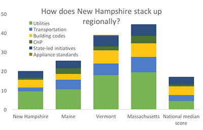 New Hampshire - ACEEE State Efficiency Scorecard