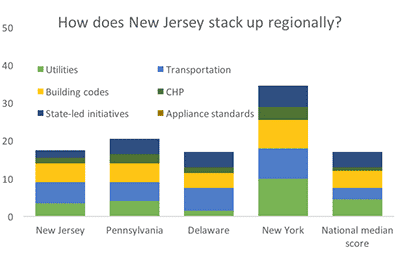 New Jersey - ACEEE State Efficiency Scorecard