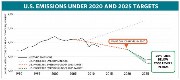 U.S. Emissions Under 2020 and 2025 Targets