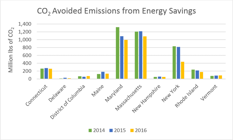 CO2 Avoided Emissions from Energy Savings
