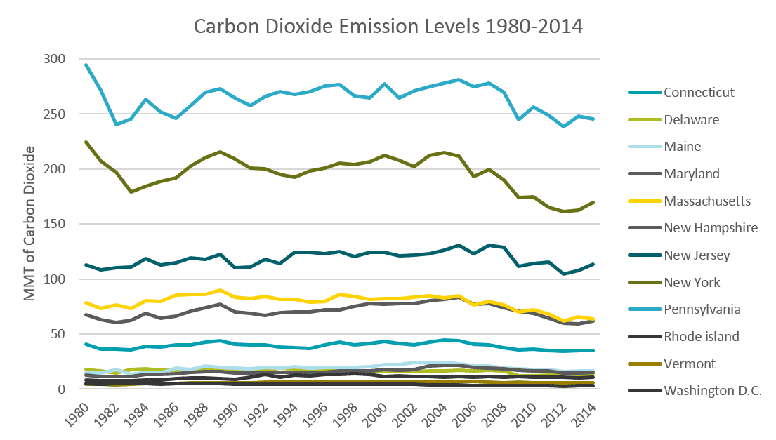 Carbon Emission Levels 1980-2014