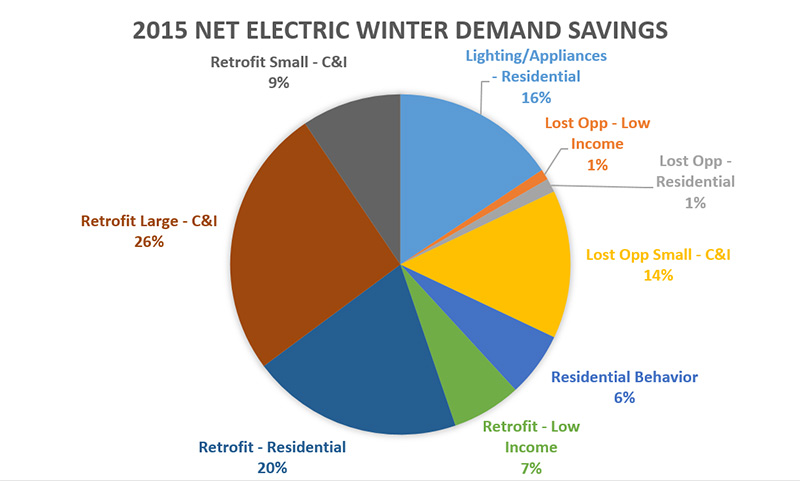 2015 NET Electric Winter Demand Savings