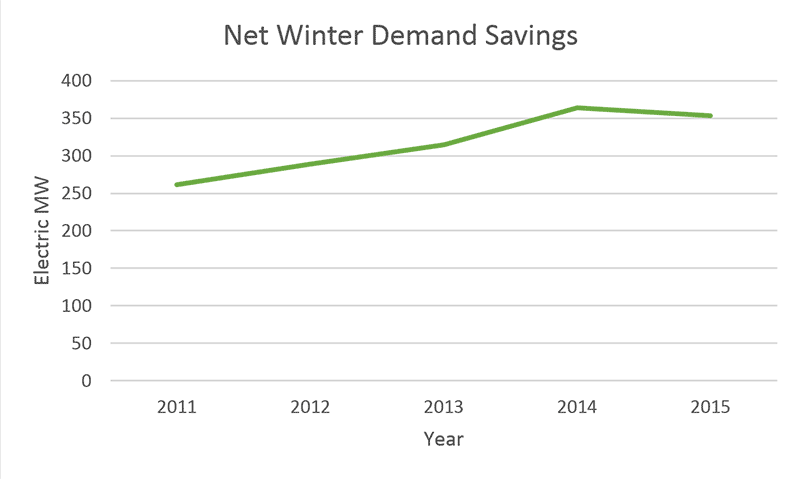 Net Winter Demand Savings