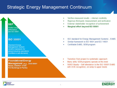 The Strategic Energy Management Continuum
