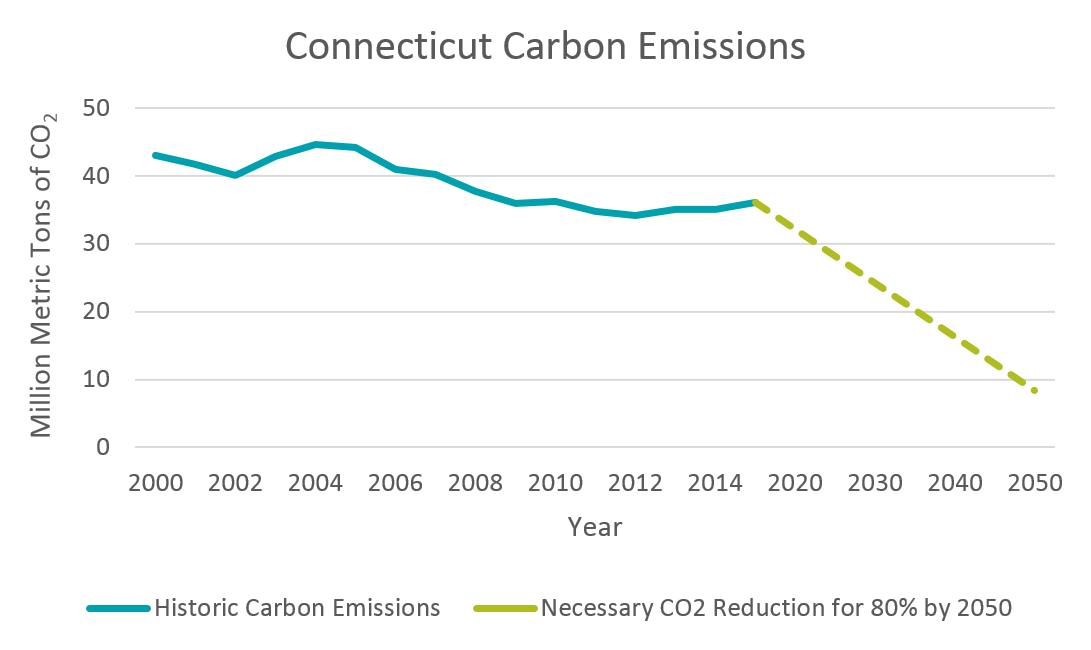 Conecticut Carbon Emissions