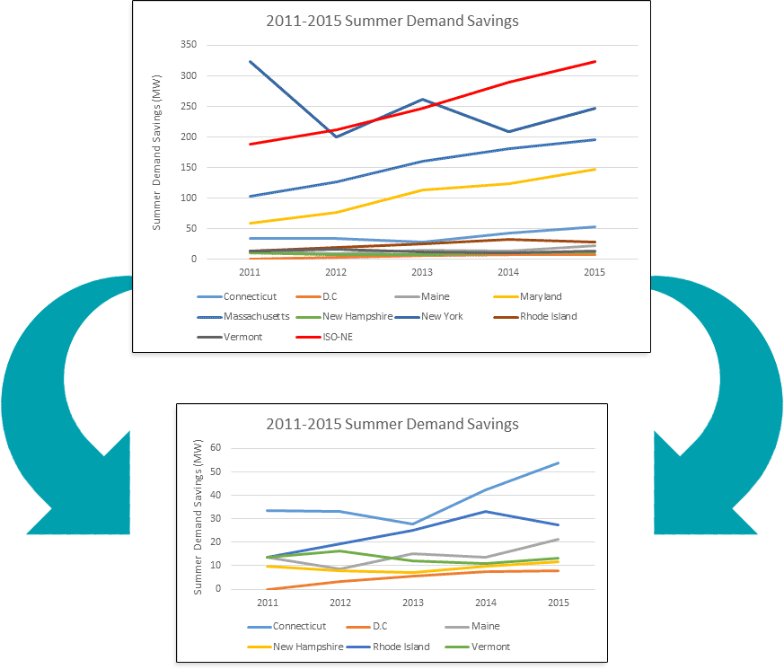 2011-2015 Summer Demand Savings