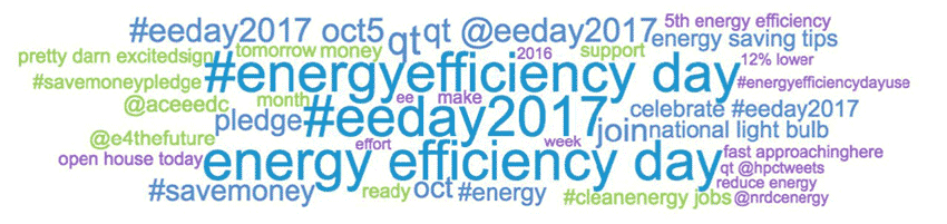 EEDay 2017 - Word Cloud