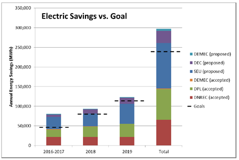 Electric Savings vs Goal