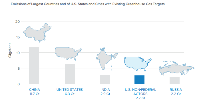 Emissions of Largest Countries and of U.S. States and Cities with Existing Greenhouse Gas Targets