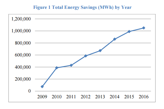 Total Energy Savings by Year