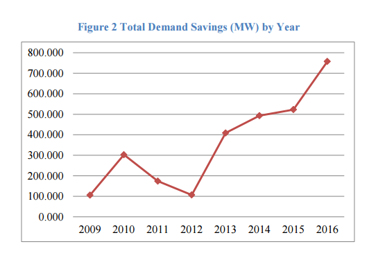 Total Demand Savings by Year