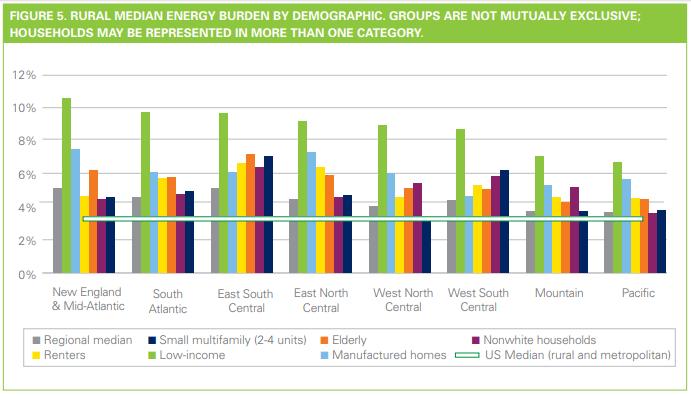 Rural median energy burden