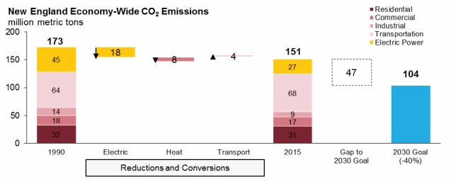 New England economy wide CO2 emissions