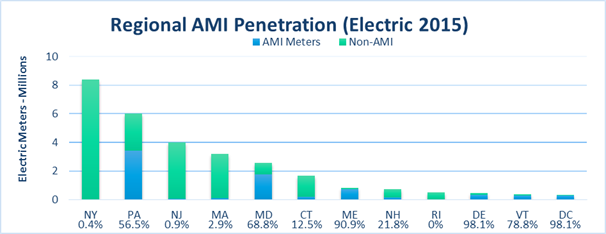 Regional AMI Penetration (Electric 2015)