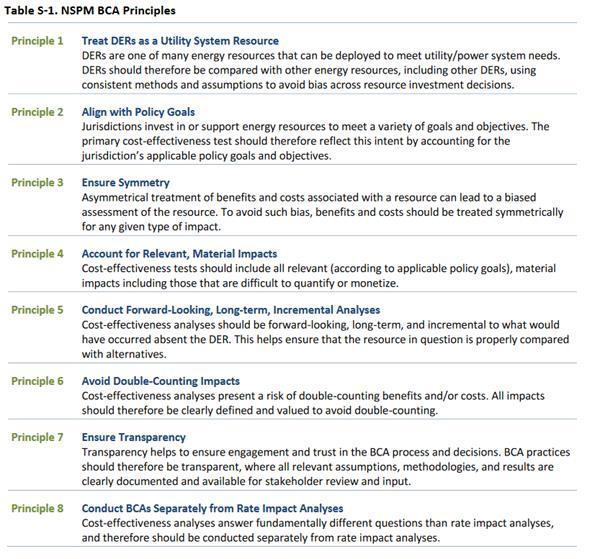 National Standards Practice Manual principles