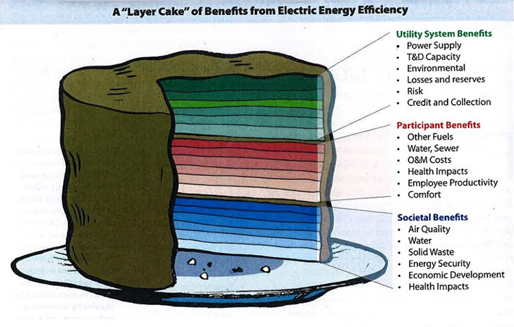A layer cake of benefits from electric energy efficiency