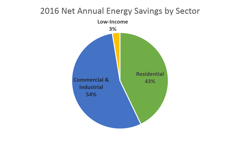 Annual Net Savings