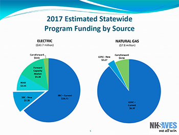 2017 Estimated Statewide Funding By Source