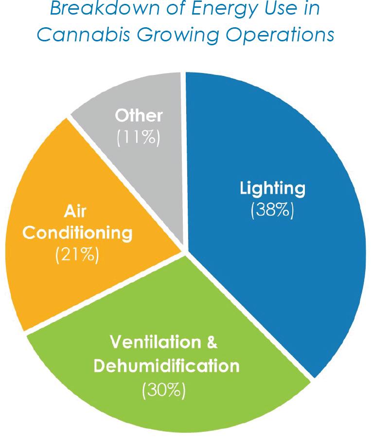 Breakdown of Energy Use in Cannabis Growing Operations