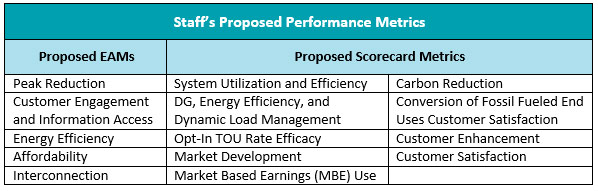 Staff Proposed Performance Metrics