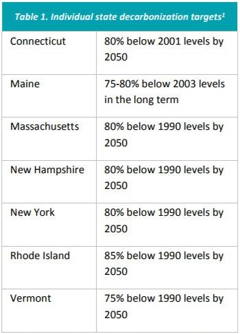State Decarbonization Targets