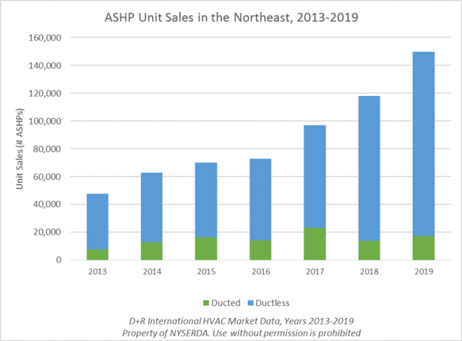 ASHP sales in the Northeast