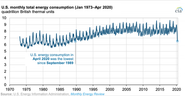 U.S. Monthly Total Energy Consumption (Jan 1973-April 2020)