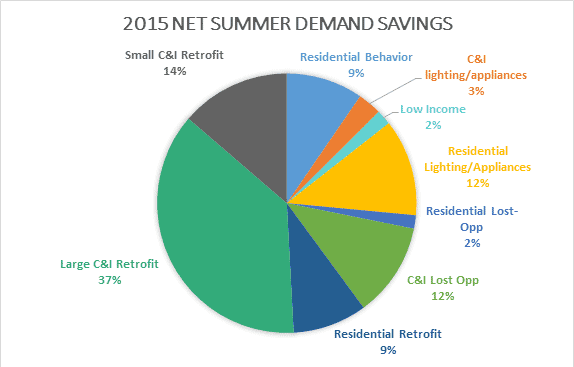 2015 Net Summer Demand Savings