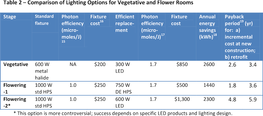 Comparison of Lighting Options for Vegetative and Flower Rooms