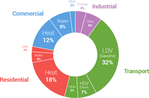 Fossil Fuel Use By Sector