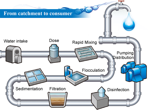 Water Filtration Process