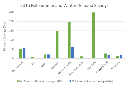 2015 Net Summer and Winter Demand Savings