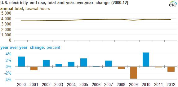 Source: U.S. EIA, December 20, 2013