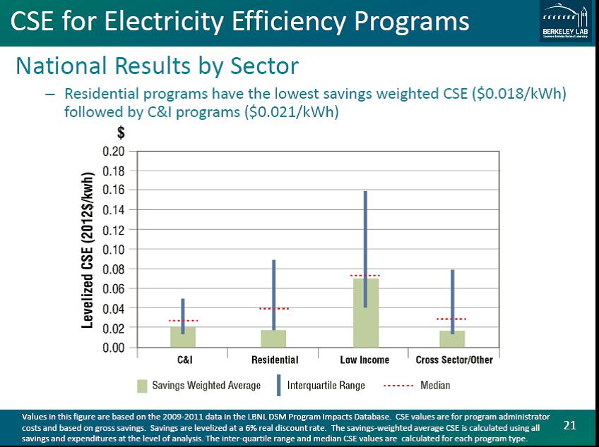 CSE for Electricity Efficiency Programs