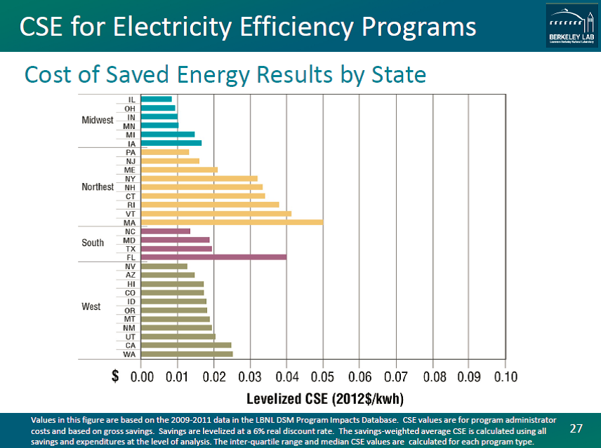 Cost of Saves Energy Results by State
