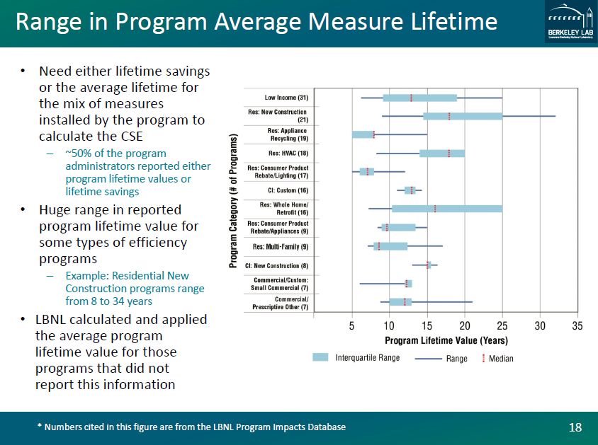 Range in Program Average Measure Lifetime