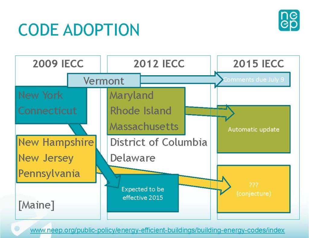 Code Adoption Chart